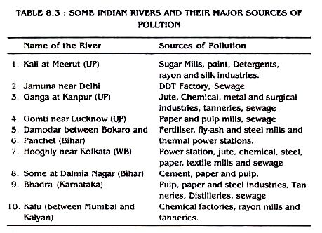 best water pollution ideas water pollution  term paper water pollution opinion of professionals