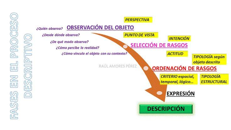 blog para aprender Lengua y LiteratuRAP, tu