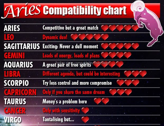 cancer compatibility chart: The 25 best virgo compatibility chart ideas on pinterest cancer