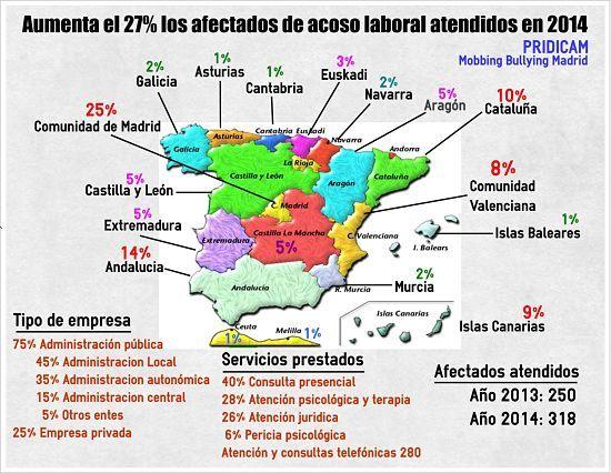 http://www.mobbingmadrid.org/2014/12/aumenta-el-27-los-afectados-de-acoso.html