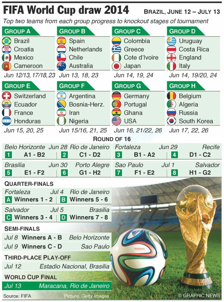 Fixture world cup 2014