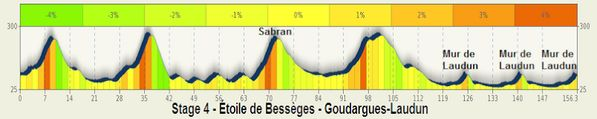 4a tappa #EtoileBesseges #Laudun http://www.ciclopassione.com/t934-20140208-ore-1250-streaming-video-etoile-de-besseges-2014-fra-5-9-febbrai...