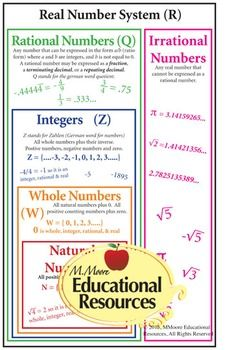 """Real Number System MATH POSTER - Perfect Resource to Use All Year - 20""""x32"""""""