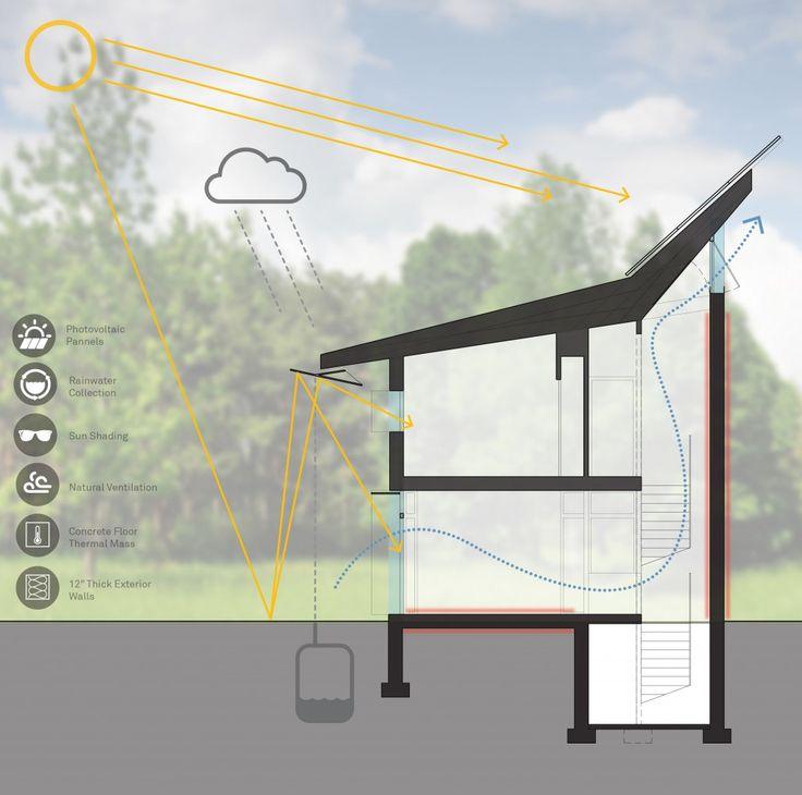 PV+ House   Paul Lukez Architecture