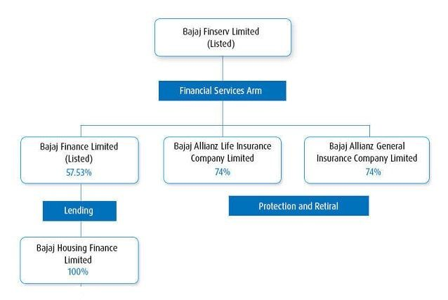 Group Structure Financial Services Finance Listed Company