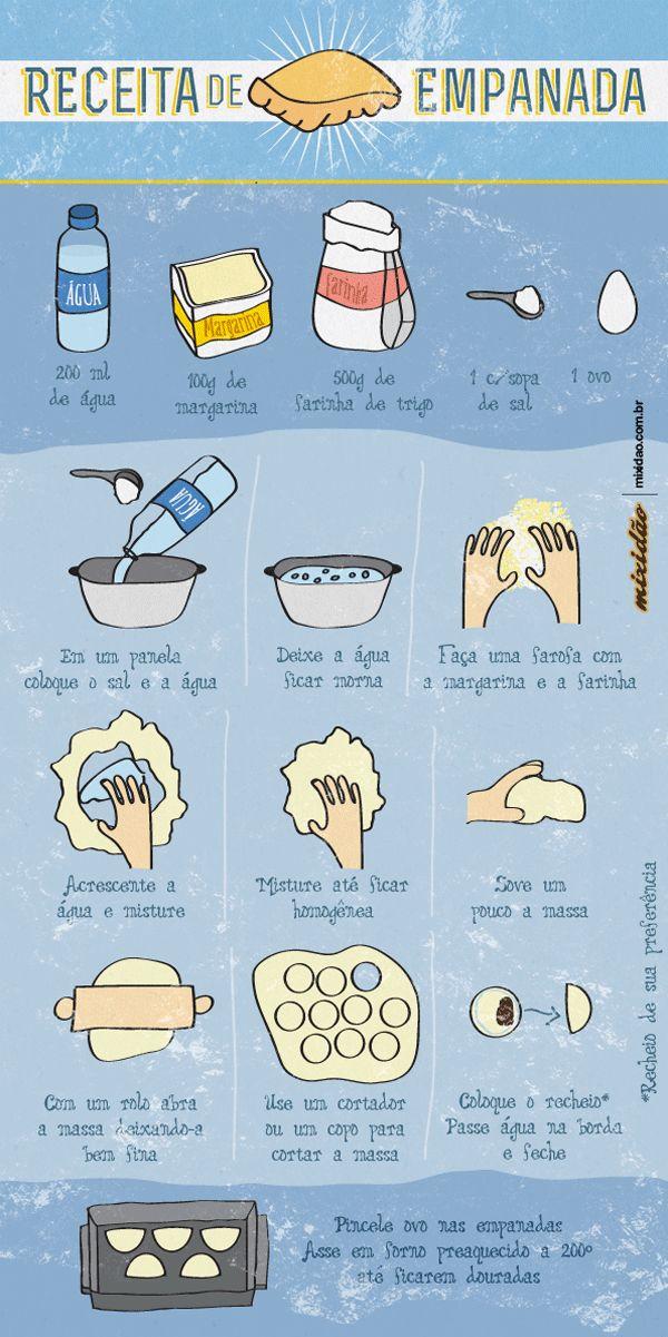 Infográfico com receita de empanada argentina