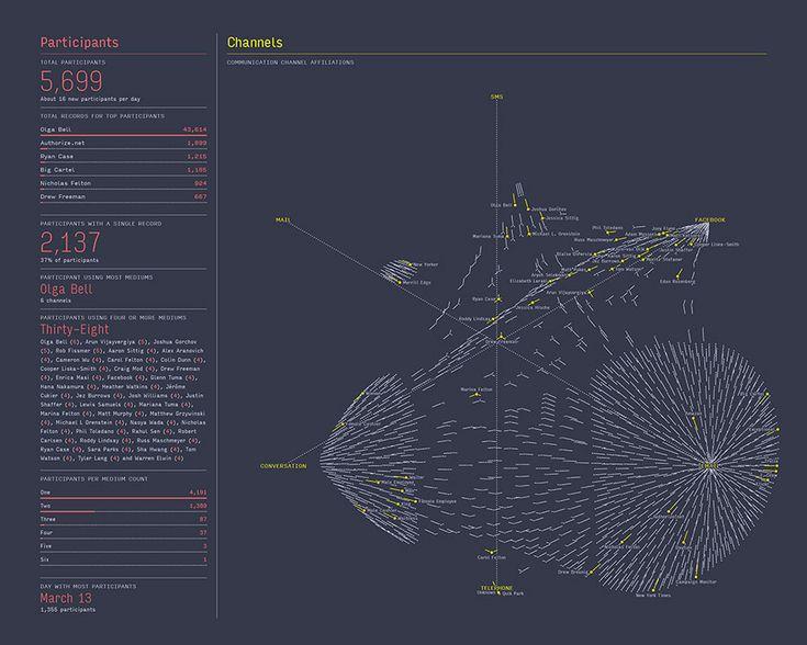 Feltron Annual Report 2013