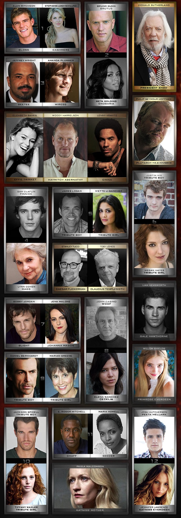 The Hunger Games Catching Fire movie cast. Enobaria, Plutarch, Mags, Wiress, Chaff, and Seeder are perfect. Still getting over the Finnick casting :/