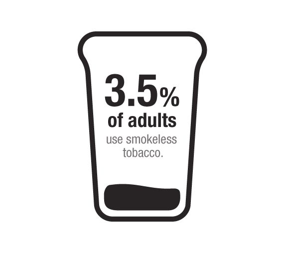 Chewing tobacco contains many of the same toxic chemicals as a cigarette, with three times the nicotine. Learn more with Tobacco Stops With Me.