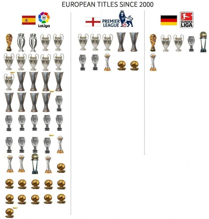 премьер-лига Англия, Лига Европы, Суперкубок Европы, примера Испания, бундеслига Германия, Золотой мяч, чемпионат мира среди клубов, Лига чемпионов