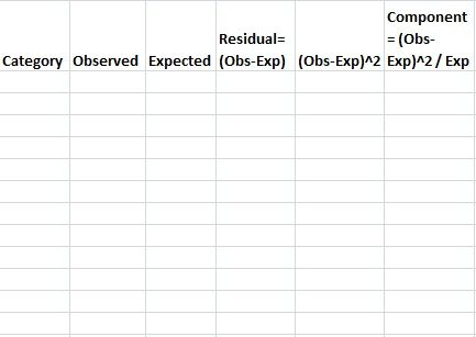 best chi square ideas statistics statistics simple explanation of chi square statistic plus how to calculate the chi square statistic online calculators and homework help