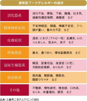 その不調、遅発型フードアレルギーかも? | 太陽笑顔fufufu..net