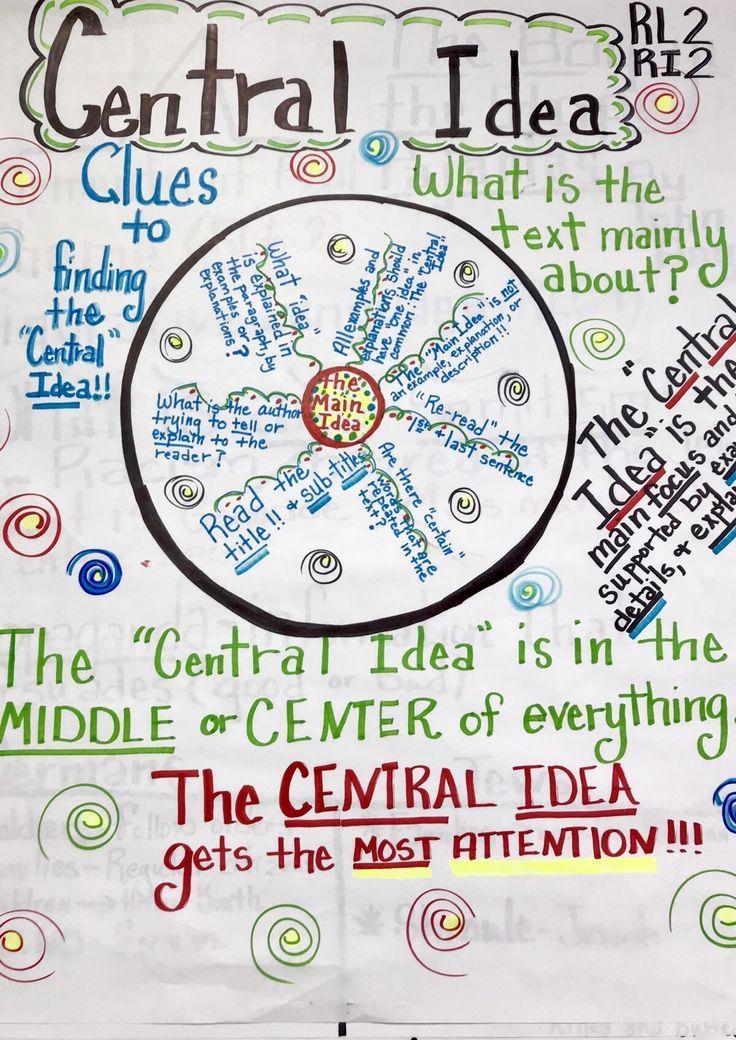 A Ideia Central Esta Literalmente No Centro De Tudo E O Mai Dicas De Ingles Middle School Anchor Charts Ela Anchor Charts 7th Grade Reading