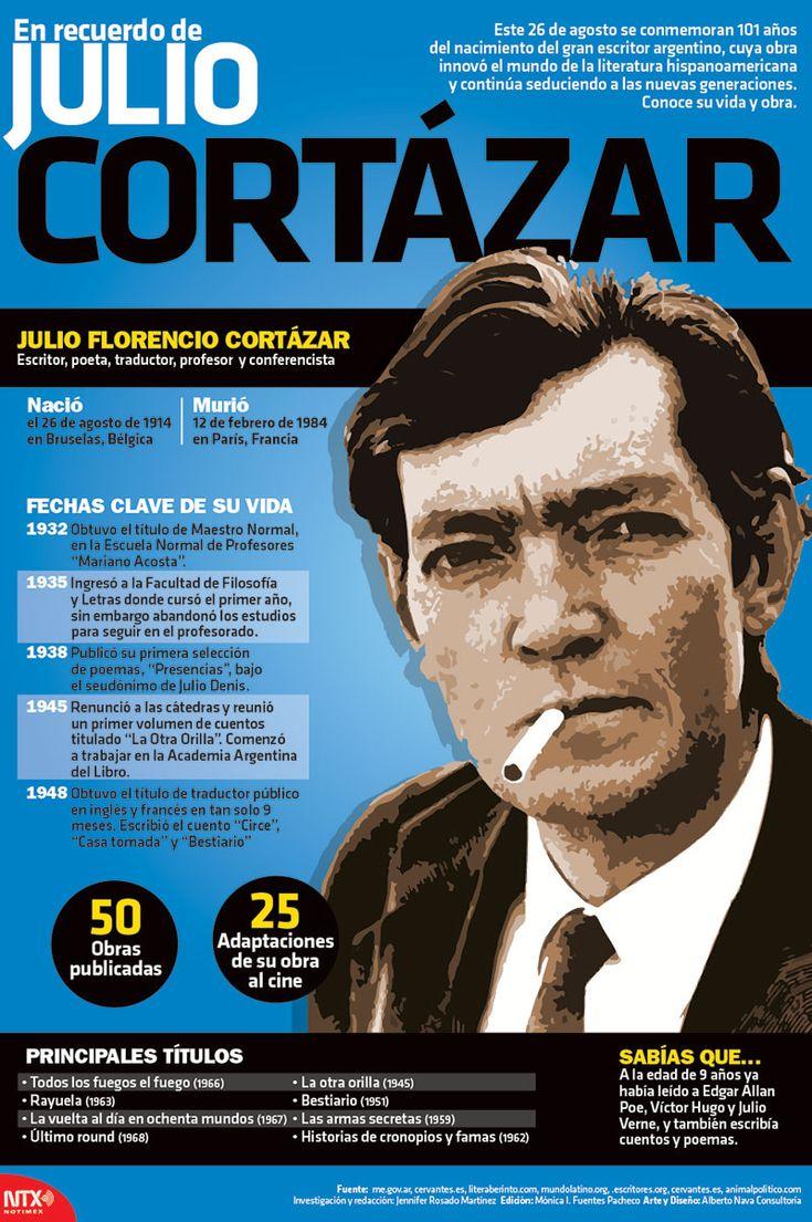 Este 26 de agosto conmemoran los 101 años del natalicio de Julio Cortázar; te presentamos algunos datos relevantes de su vida. #InfografíaNotimex