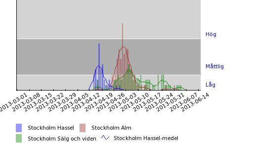 Pollenhalter - Hassel, alm, sälg och vide - Stockholm 2013
