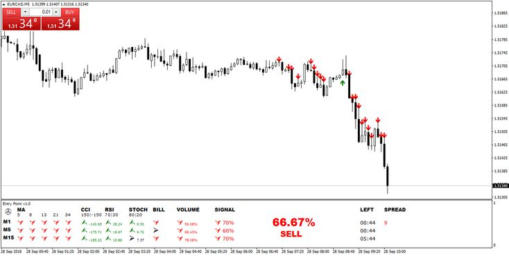 The Entry Point Technical Indicator Provides Buy Sell
