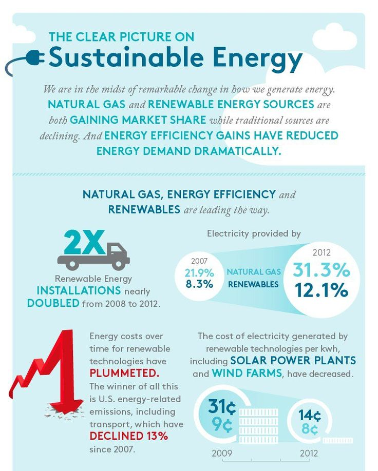36 best renewable energy infographics images on pinterest for Energy conservation facts