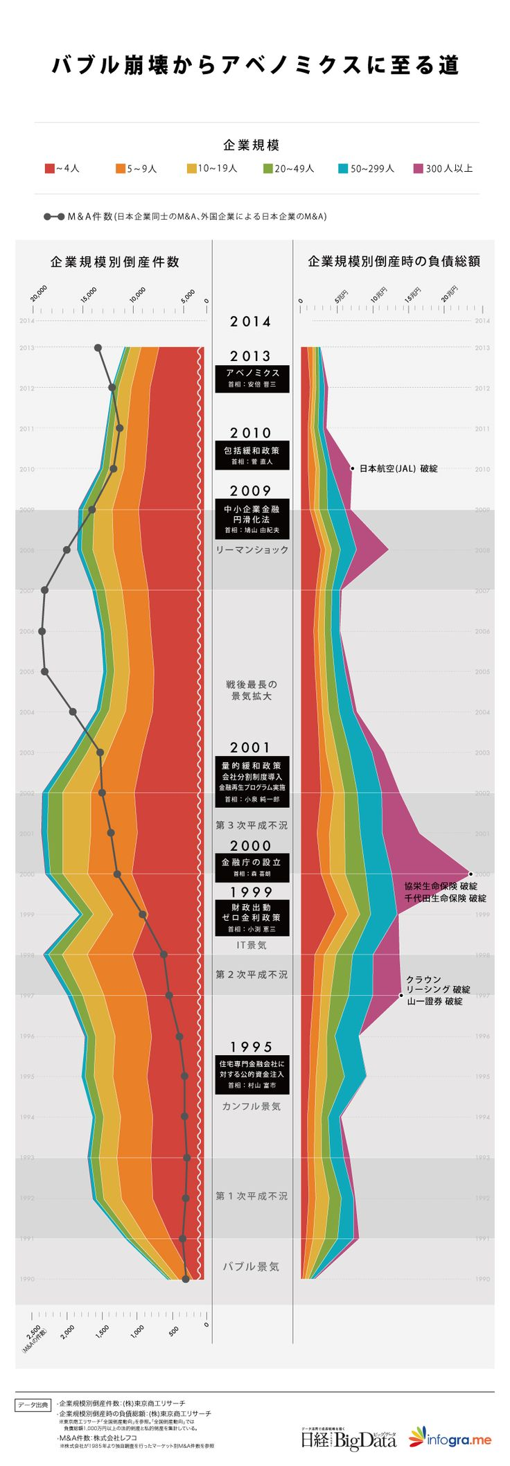 企業倒産にみる日本経済25年の歩み、経済政策はどこまで倒産の増加を食い止めたか - 日経BigData