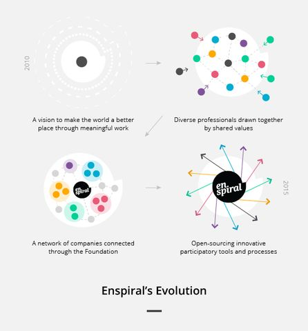 Enspiral: Changing the Way Social Entrepreneurs Do Business - Shareable