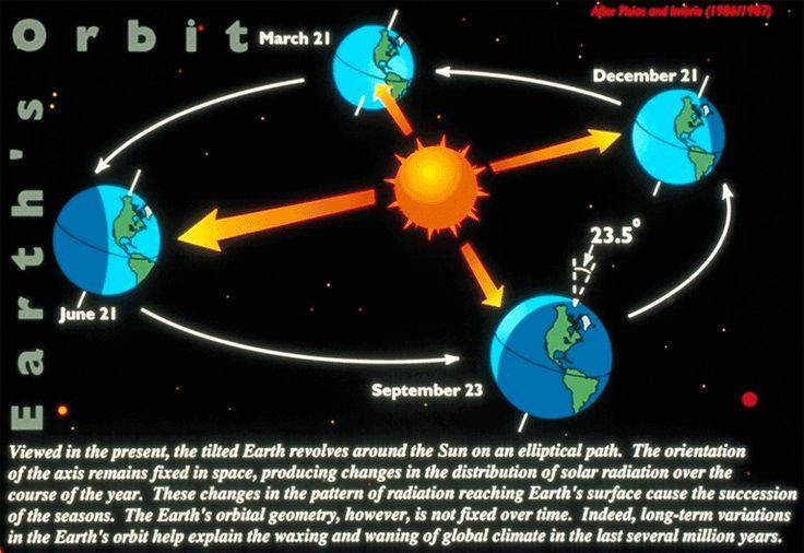 Earth S Orbit Vernal Equinox Autumnal Equinox Equinox