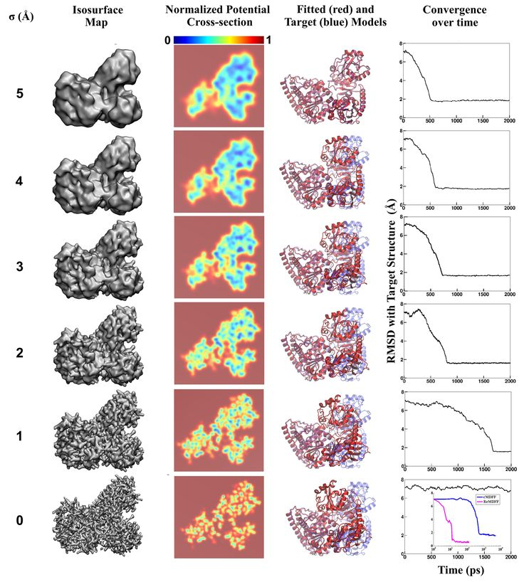 Molecular dynamics-based refinement and validation for sub-5 Å cryo-electron microscopy maps  Figure 1.