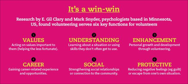 Research by E. Gil Clary and Mark Snyder, psychologists based in Minnesota, US, found volunteering serves six key functions for volunteers.