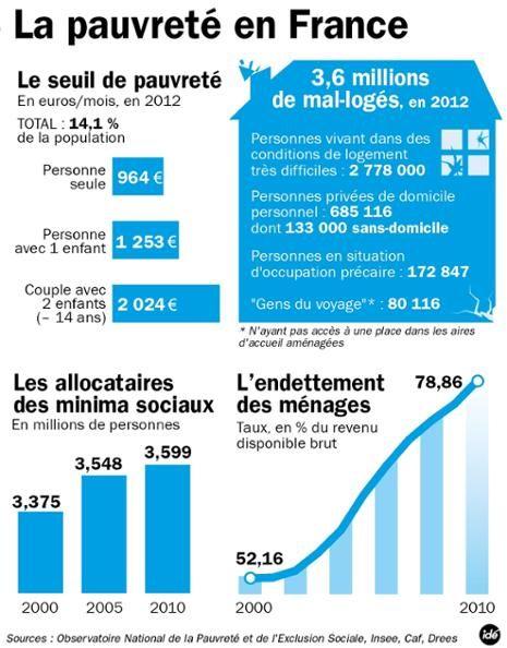 Les chiffres de la pauvreté en France