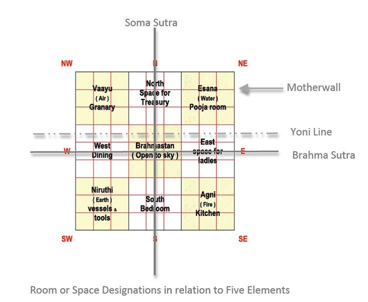 Basic Elements of Vaastu