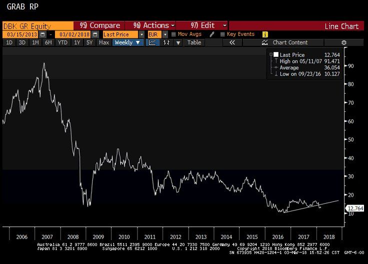 """Raoul Palさんのツイート: """"The first casualty from the shortage of $ Libor funding looks like it may well be $DB Deutsche Bank. Libor-OIS spreads are blowing out, as is Libor spread over Fed Funds. A state bailout awaits at some point...… https://t.co/6ARHQBi9el"""""""