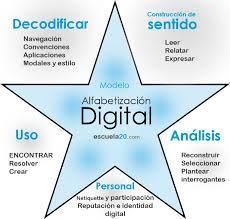 Resultado de imagen de la alfabetización digital
