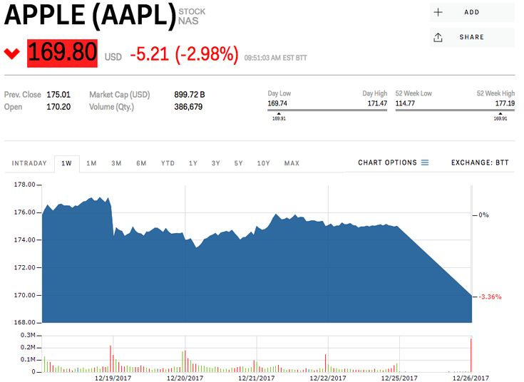 Apple slides following reports of weak iPhone X demand (AAPL)