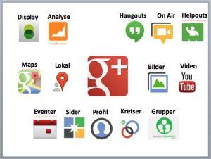 """Jeg har lenge lurt på når jeg skulle skrive den ultimate """"varslingsposten"""" rettet mot norske bedrifter, som sier: """"Nå er det på tide å satse på Google+!"""" Vel. Nå er den her."""