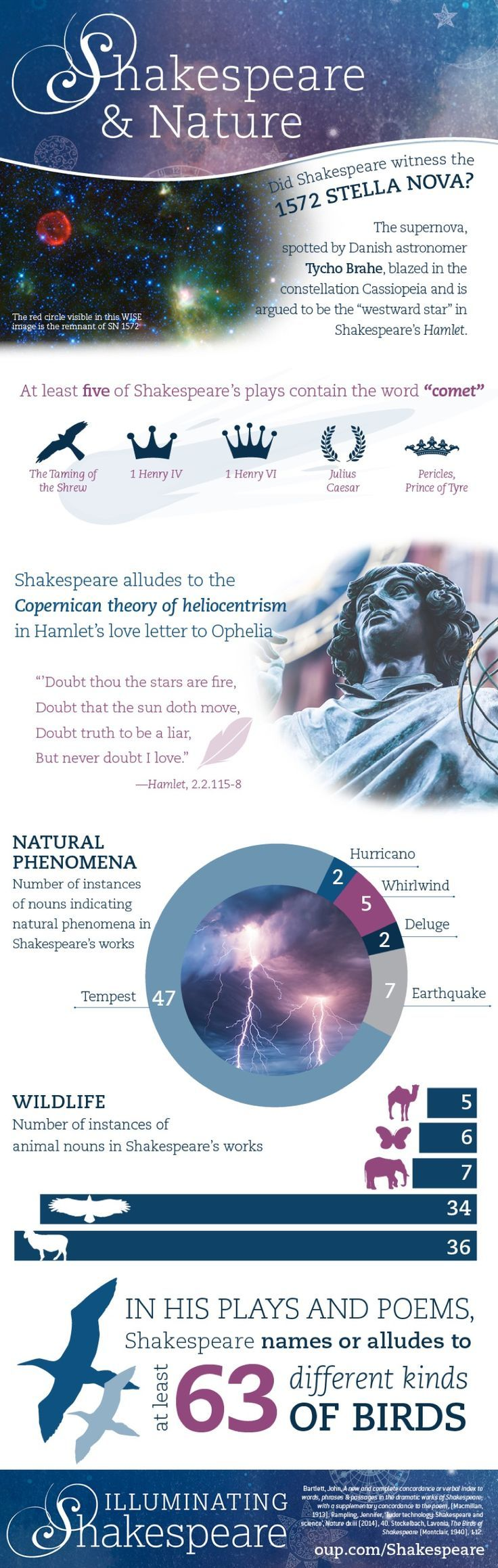 To celebrate the 400th anniversary of William Shakespeare's death, Oxford University Press frequently releases infographics that deal with different aspects of
