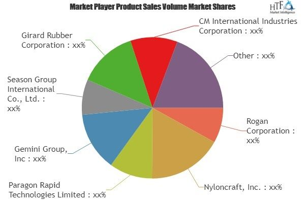 Two Shot Injection Molding Market Assessment – Latest Global
