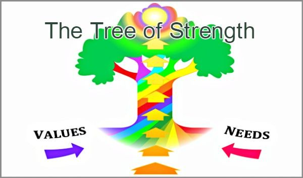 Coaching Model: The Tree of Strength  #CoachingModel #CoachingCertication #CoachCampus #ICACoach  #becomeacoach  #coachunitedkingdom #innerstrengthcoach #jamiemcconochie