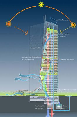 Norman Foster Projects  #Foster #Norman Pinned by www.modlar.com