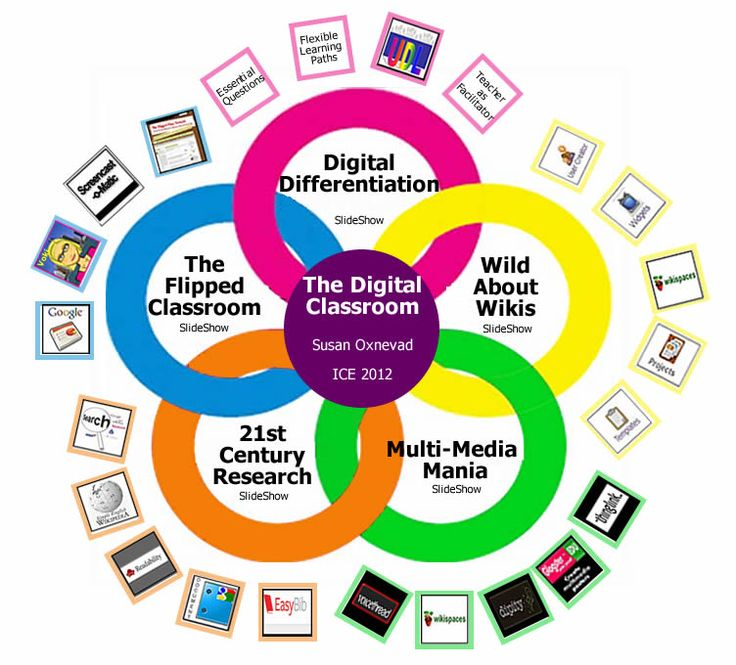 Interactive Classroom Design Tools ~ Best images about st century learning on pinterest