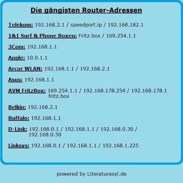 IP Adressen der meisten Routermodelle