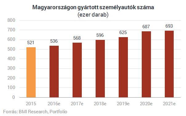 Felrobbanhat az autógyártás Magyarországon