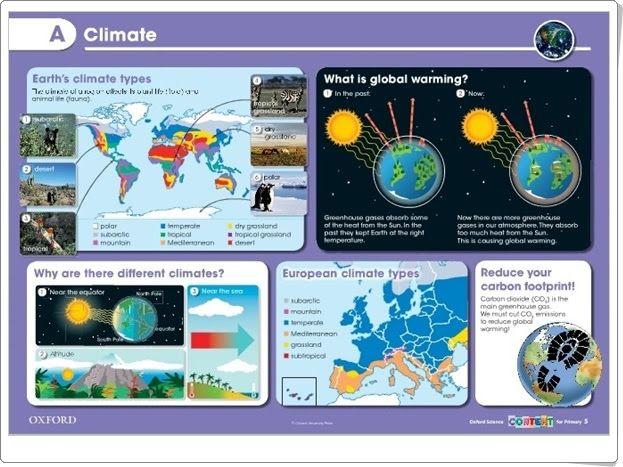"""Unidad 3 de Social Science de 5º de Primaria: """"Climate"""""""