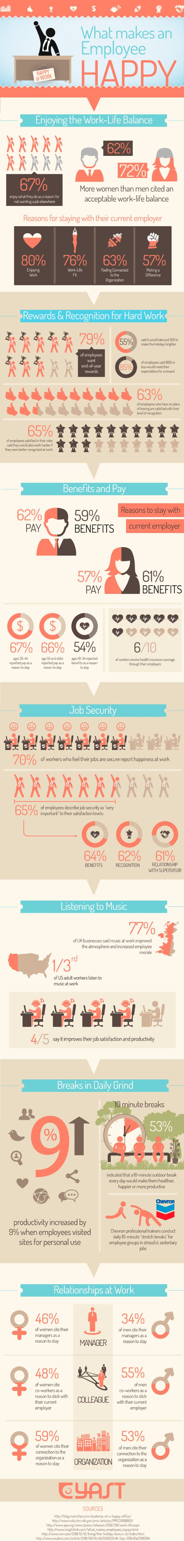 What makes an employee happy, interesting infographic to help you understand how to create a better work environment for your employees.