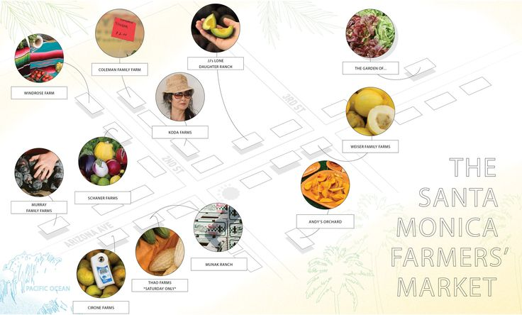 Your plan for making the most of the best farmers' market there is.