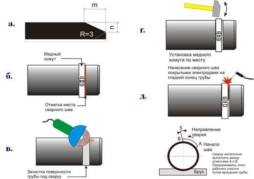 Наплавка валика под соединенние RJ - PipeCity.ru - сайт ООО Ниагарин. Чугунные, стальные и пластиковые трубы, фасонные части и фитинги, задвижки, гидранты - все для водоснабжения и канализации