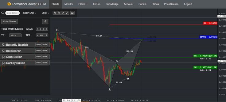 Forex pattern recognition scanner