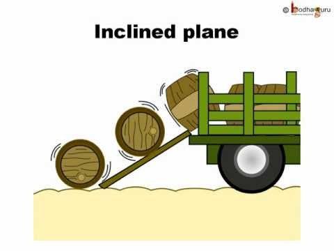 how to find the mechanical advantage of an inclined plane