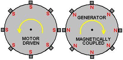 Resultado De Imagem Para Keppe Motor Circuitos