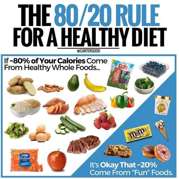 THE 80/20 RULE FOR A HEALTHY DIET - Weight loss comes down to calories IN vs. calories OUT ⚖️. you could eat a diet comprised exclusively of Twinkies or McDonald's and still lose weight if you're eating few enough calories.