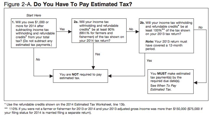 how to avoid paying tax self employed