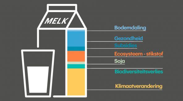 Eigenlijk is onze melk veel te goedkoop. Reken de invloed van melkproductie op het klimaat mee en een pak melk wordt ineens 78 procent duurder - RTL Nieuws
