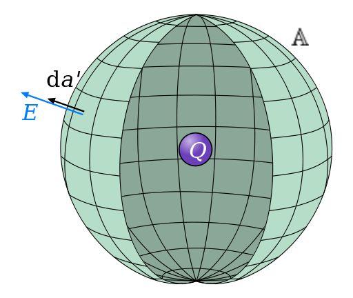 Gauss Sphere Charge Inside 2 - Lei de Gauss – Wikipédia, a enciclopédia livre